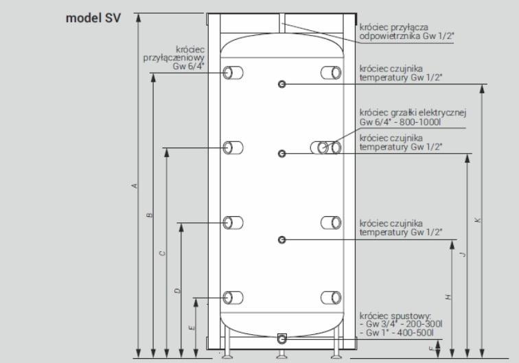 Model SV