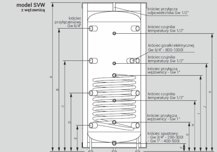 Model SVW