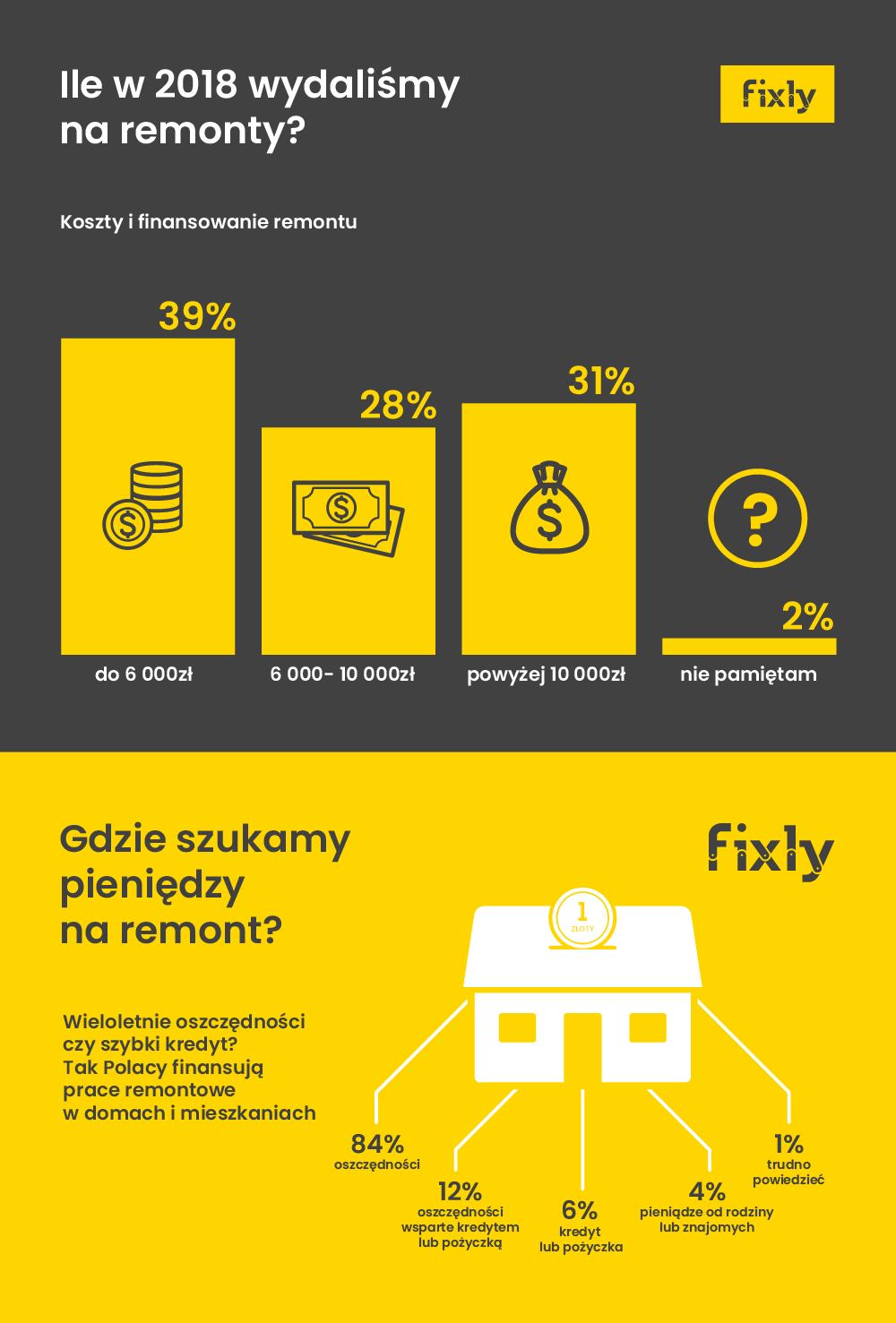 fixly_ekonomia_remontu