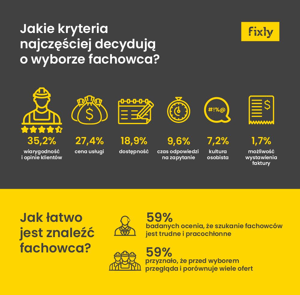 fixly_wybor_fachowca