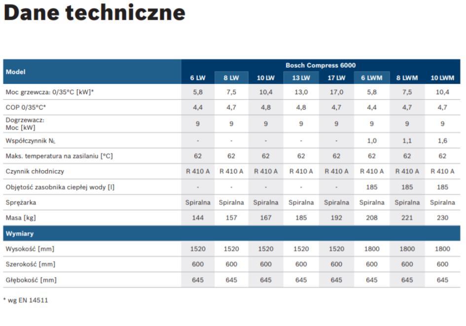 Bosch Compress 6000 - dane techniczne