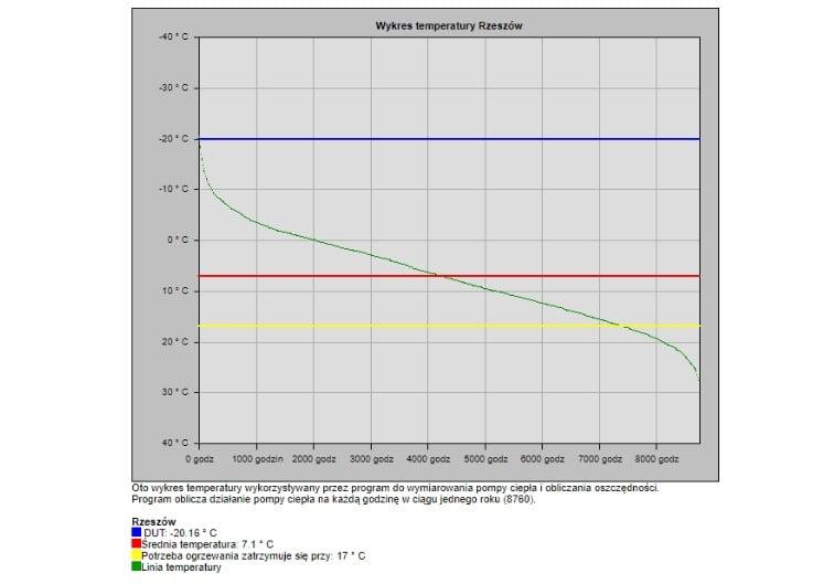 Koszt ogrzewania gruntową pompą ciepła - 03