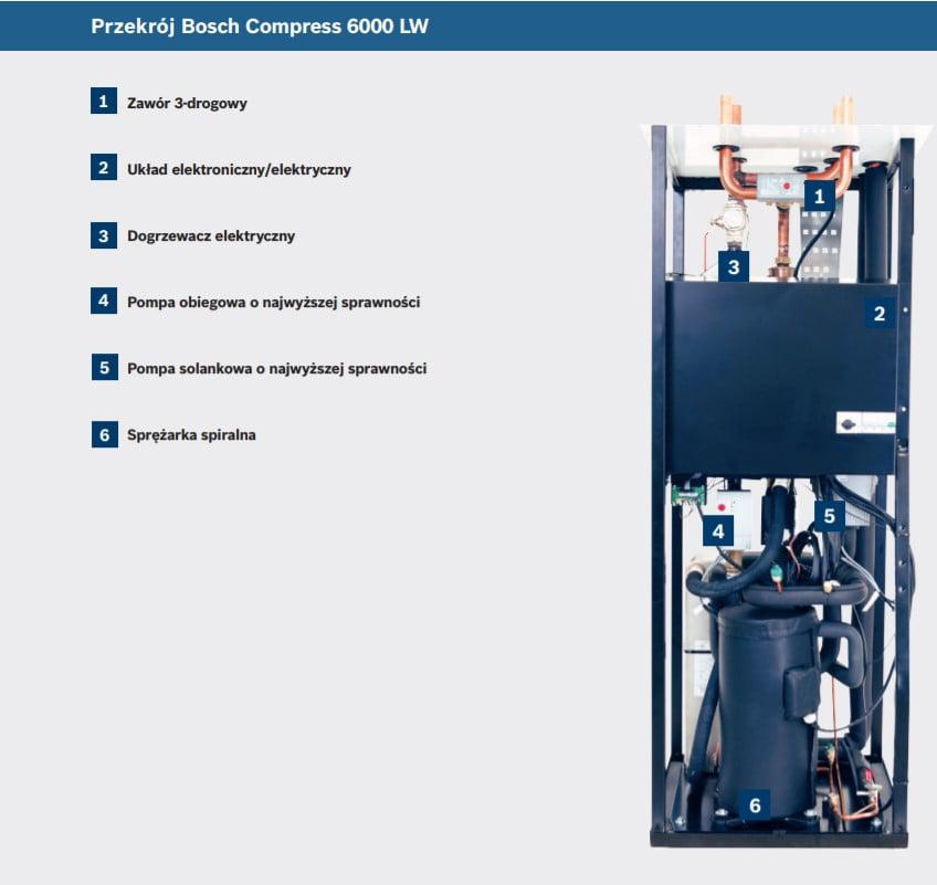Przekrój Bosch Compress 6000 LW