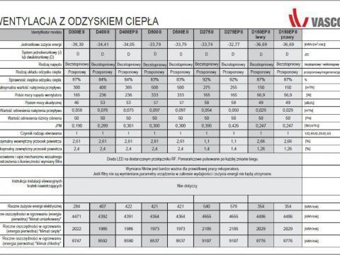 Karta produktu Ecodesign dla rekuperatorów Vasco serii D - 2019A