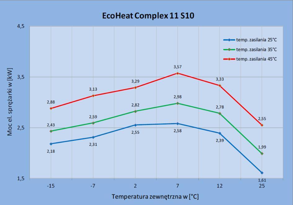Zapotrzebowania na moc elektryczną sprężarki pompy ciepła EcoHeatComplex 11 S10