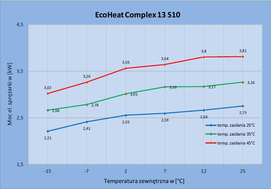 Zapotrzebowania na moc elektryczną sprężarki pompy ciepła EcoHeatComplex 13 S10