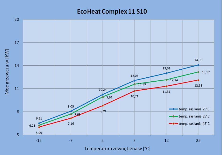 Zmiana wydajności cieplnej pompy ciepła EcoHeatComplex 11 S10