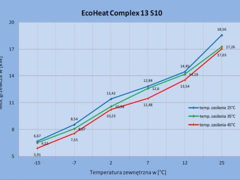 Zmiana wydajności cieplnej pompy ciepła EcoHeatComplex - 02