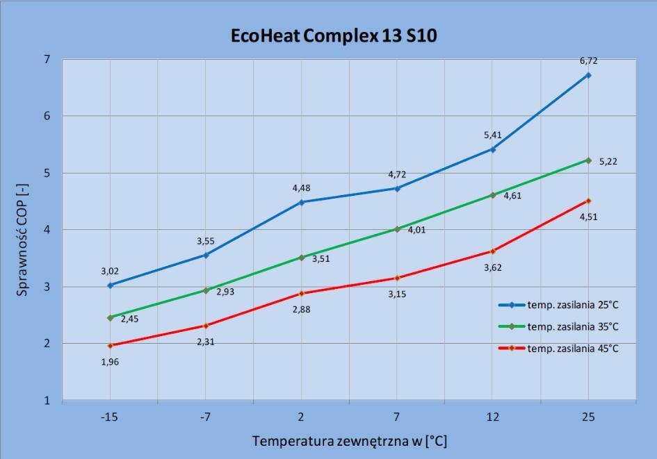 Zmiana wartości współczynnika COP pompy ciepła EcoHeatComplex 13 S10