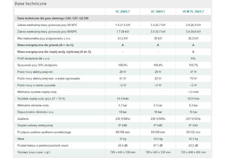 ecoTEC exclusive VC - VCW - dane techniczne