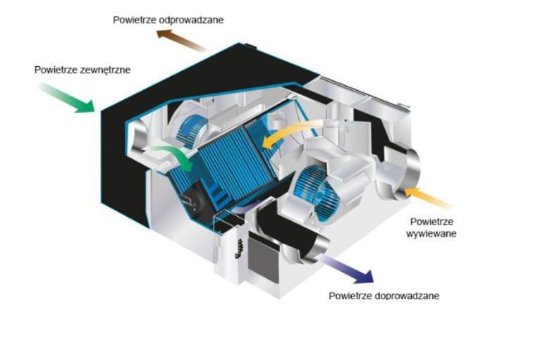 mitsubishi electric - Lossnay - Cyrkulacja powietrza