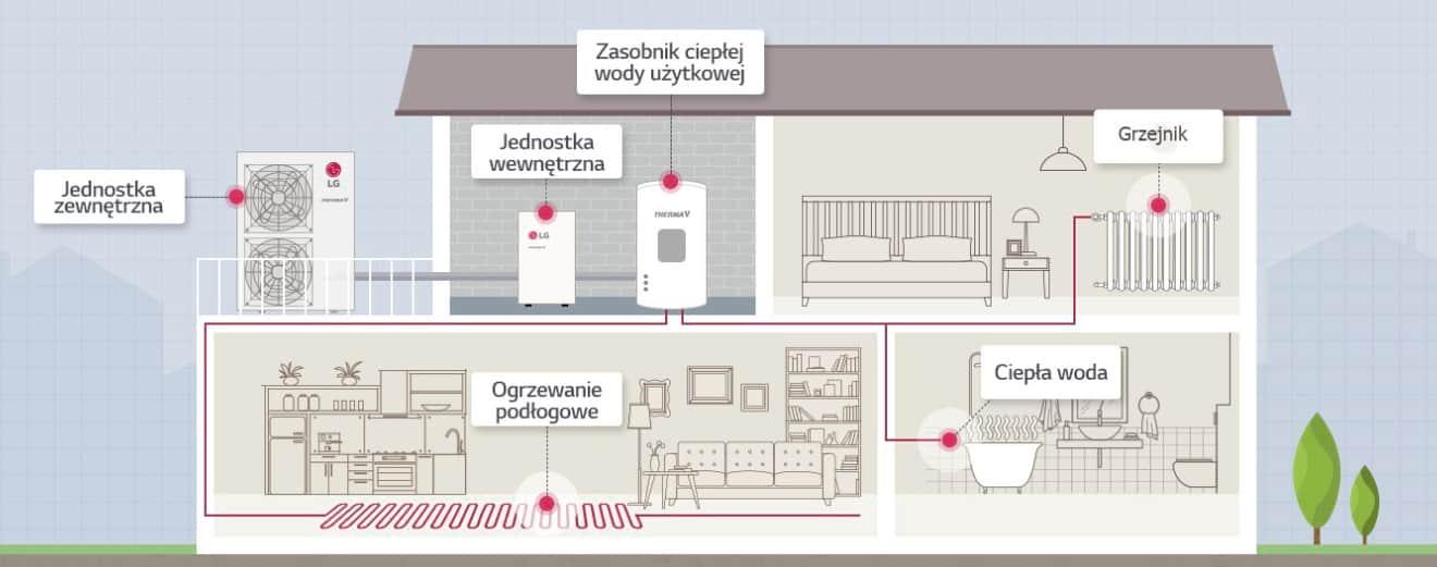 Ciepło generowane przez jednostkę zewnętrzną poprzez wymianę ciepła z powietrzem jest przekazywane do jednostki wewnętrznej w celu ogrzewania pomieszczeń i wody.