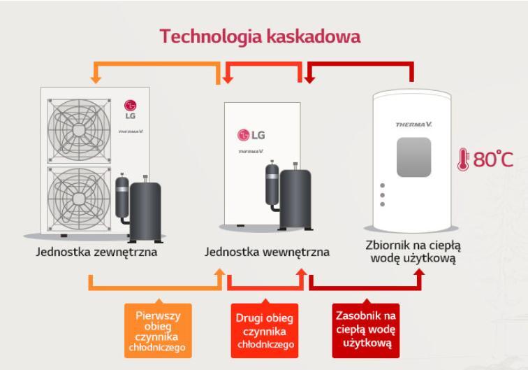 LG THERMA V – Wysokotemperaturowa pompa ciepła - technolofia kaskadowa