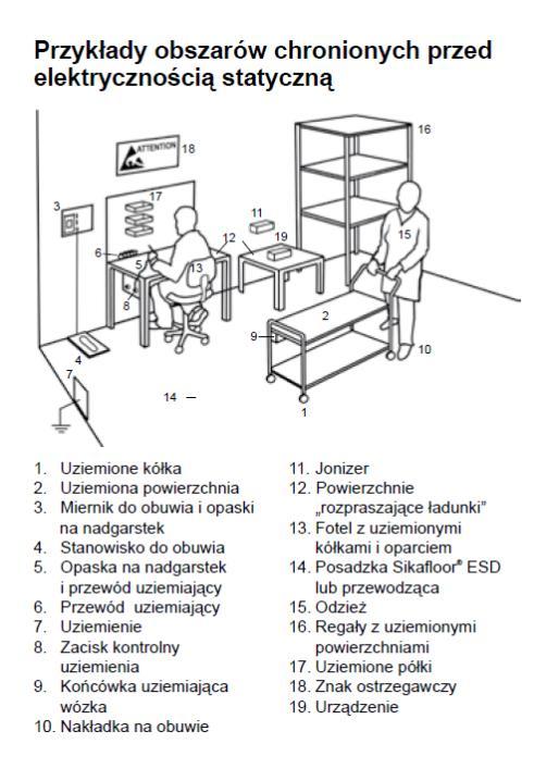 Przykłady obszarów chronionych przed elektrycznością statyczną