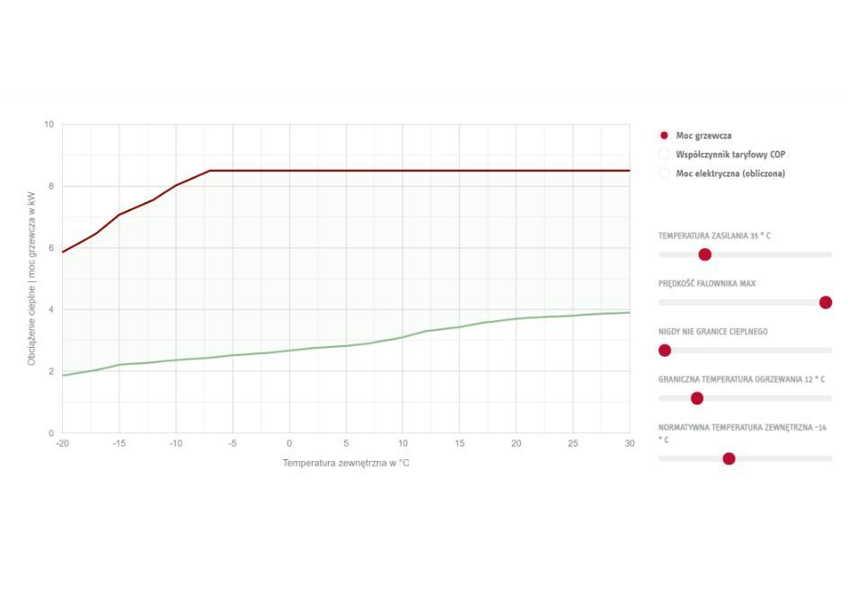 Stiebel Eltron HPA-O 8 CS Plus flex Set - moc grzewcza