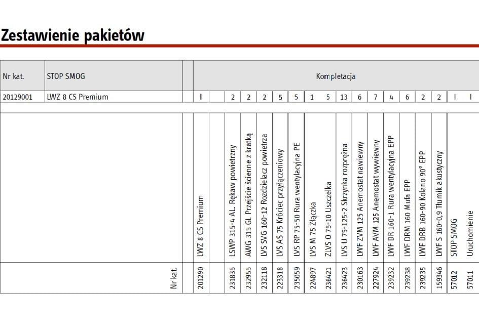 LWZ 8 CS Premium - Zestawienie pakietów
