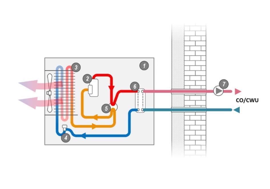 1 - Pompa ciepła, 2 - Sprężarka, 3 - Parownik, 4 - Zawór rozprężny, 5 - Zawór 4-drogowy, 6 -  Skraplacz, 7 - Pompa obiegowa