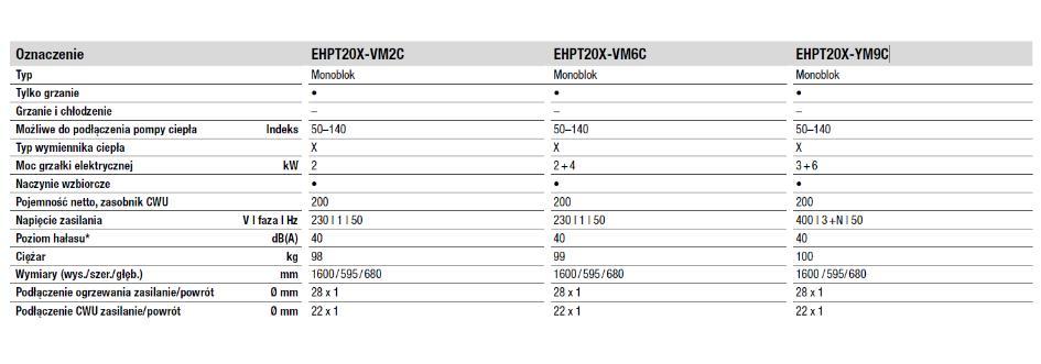 Dane techniczne Mitsubishi EHPT20X