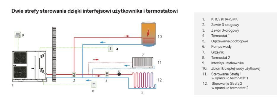 Dwie strefy sterowania dzięki interfejsowi użytkownika i termostatowi