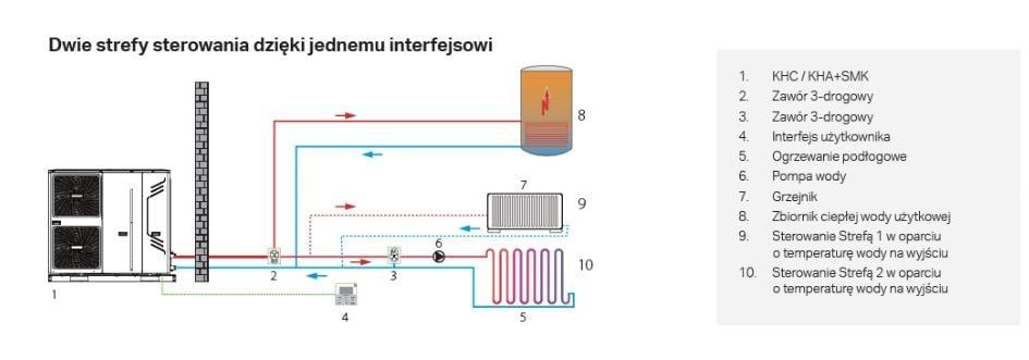Dwie strefy sterowania dzięki jednemu interfejsowi