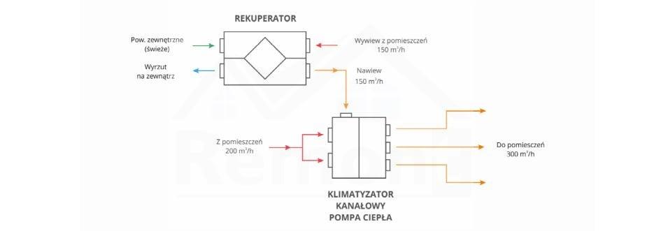Zasada działania HVAC