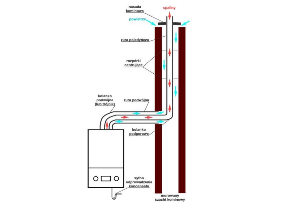 Zasada odprowadzenia spalin i dostarczenia powietrza do kotła gazowego z zamkniętą komora spalania