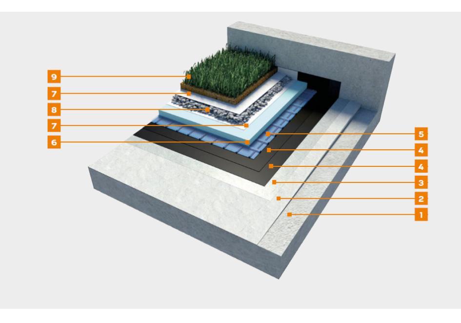 Hydroizolacja w układzie dachu zielonego z zastosowaniem membrany poliuretanowej modyfikowanej bitumem – weber.dry PUR B2K - K1