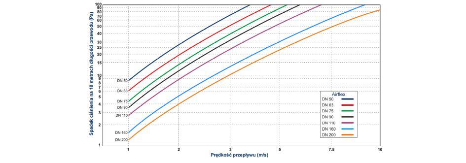 AIRFLEX Ag - wykres wydajności K1