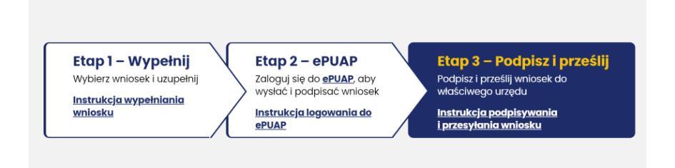 3 Kroki do złożenia wniosku o pozwolenie na budowę w aplikacji e-budownictwo.gunb.gov.pl