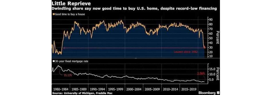 Najnowszy odczyt z rynku amerykańskiego który obrazuje chęć zakupu domu przez amerykanów